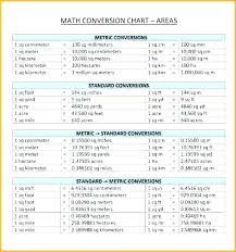 Liquid Measurement Conversion Chart Math Metric Csdmultimediaservice Com