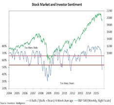 Market Outlook And Technical Review Momentum Still Weak