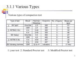 5 Soil Compaction