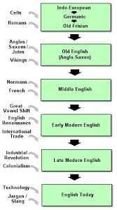 best linguistics images language arabic the history of english how the english language went from an obscure germanic dialect to a global language