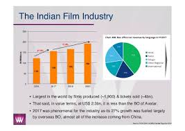 Box Office India Full Chart 40 Circumstantial Indian Box Office Chart
