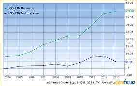 The Wintergreen Funds Top Five Stocks Nasdaq