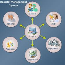 How To Develop A Hospital Management System Archer Software