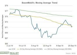 Excel Rolling Average Chart Calculating Moving Average In Excel Simple Weighted