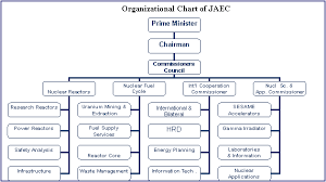 Company Organizational Structure Online Charts Collection
