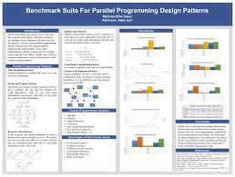 Programming Design Patterns Mesmerizing Benchmark Suite For Parallel Programming Design Patterns CmpE WEB