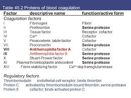 table 45 2 proteins of blood coagulation