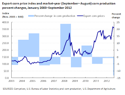 Corn Commodity Price Chart Bureau Of Labor Statistics