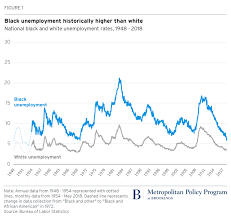 Black Unemployment Chart Black Workers Are Being Left Behind By Full Employment