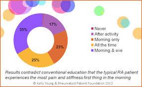 Morning Sickness Chart Poll Shows Textbooks Wrong On Rheumatoid Arthritis Morning