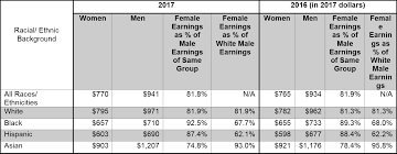 All Genders Chart The Gender Wage Gap 2017 Earnings Differences By Race And