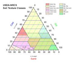 Ternary Triangle Chart Types Of Graphs Soil Texture