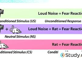 Classical Conditioning In The Classroom Classical Conditioning Classical Learning Theory