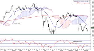 Klse Composite Index Chart Fbm Klci Market Found Support Borneo Post Online