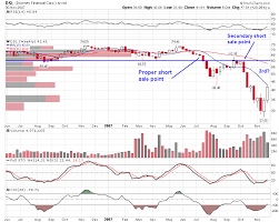 Stock Geometry Secondary Proper Short Sale Point On Leh