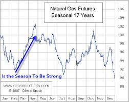 Ng Price Chart 321energy Are Crude Oil Natural Gas About To Explode