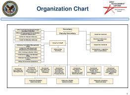Department Of Veterans Affairs Debt Management Center Dmc
