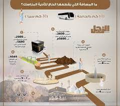 خريطة مناسك الحج بالمسافات