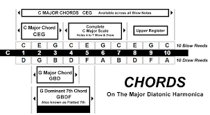 Harmonica To Guitar Key Chart Basic Chords Bending Lee Oskar Harmonicas