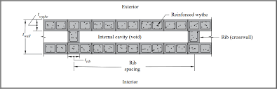 Design Of Reinforced Concrete Masonry Diaphragm Walls Ncma