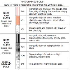 Soil Classification Chart Australia Unified Soil Classification Symbol Chart Bedowntowndaytona Com