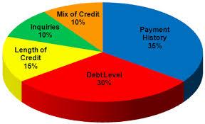 Credit Score Breakdown Pie Chart Fico Score Insights