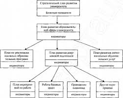 Разработка стратегии развития предприятия Курсовая работа стратегическое развитие предприятия