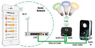 wireless lighting solutions. @wireless-led Wireless Lighting Solutions B