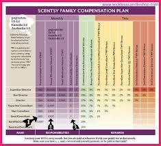Scentsy Compensation Chart Scentsy Compensation Plan Bio Letter Format