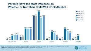 Underage Drinking Chart The Fight Against Underage Drinking Stats On Teen Alcohol