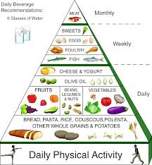 Healthy Diet For Everyday Kitofin Com