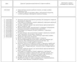 Дневник по практике Екатеринбург Дневник по практике