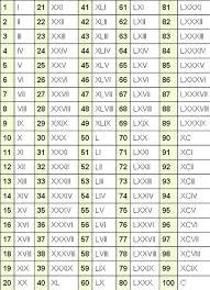 Roman Numerals Chart Up To 100 Www Bedowntowndaytona Com
