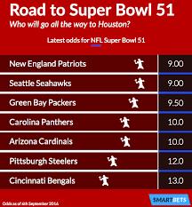 Superbowl Chart 2017 Odds To Win Super Bowl Sport Super Bowl Moment