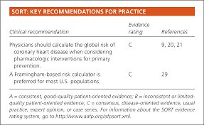 Global Risk Of Coronary Heart Disease Assessment And