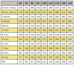 55 Explicit Swing Speed Yardage Chart