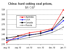Foundry News Chinese Coking Coal Market Suppliers Hike