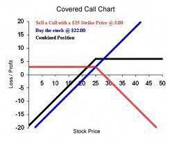 Covered Call Chart Here Is A Typical Payoff Diagram For A Covered Call Strategy