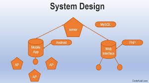 Basic Information Systems Analysis And Design System Design Homework Help Florio Potter Medium