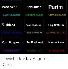 Jewish Holiday Chart Passover Hanukkah Purim Lawful Good Neutral Good Chaothe