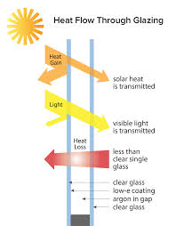 Visual Light Transmittance Vlt Standards Glazing Performance Metrics Buildinggreen