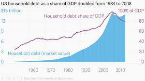 Us Household Debt As A Share Of Gdp Doubled From 1984 To 2008