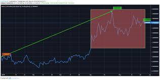 Nano Chart Nano Price Analysis Nano Predictions News And Chart May 24