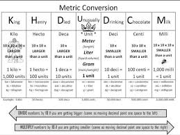 Mathematical Units Conversion Table How Many Meters In