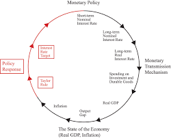 Monetary Policy Flow Chart Monetary Policy Prices And Inflation