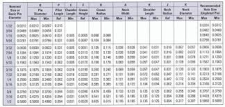 Standard Reamer Size Chart Metric Bedowntowndaytona Com