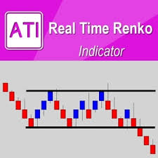 Real Time Renko Algo Trading And Investment