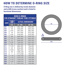 Shaft Packing Size Chart O Ring Diameter Measurement Famous Ring Images
