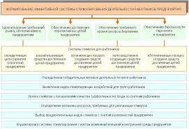 БАКАЛАВРСКАЯ РАБОТА Совершенствование системы стимулирование  обеспечение безопасности персонала и предприятия Выявленные проблемы в стимулировании труда представлены на рисунке 1 6