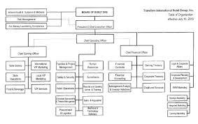 Organizational Chart Of Manila Hotel Www Bedowntowndaytona Com